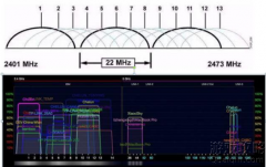 2.4G频段和5G频段是优缺点是什么?
