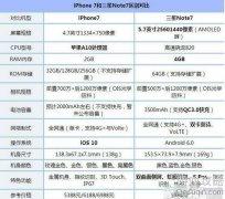 三星Note7和iPhone7哪个好_三星Note7和iPhone7对比?