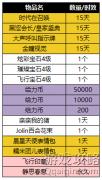 QQ炫舞2月8日给力币夺宝更新,单次消耗限时减半?