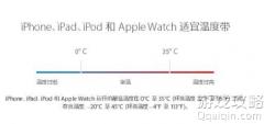 iPhone 电池突然掉电快是什么原因?