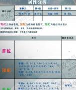 恋与制作人新ssr羁绊卡黑暗守护升星材料?
