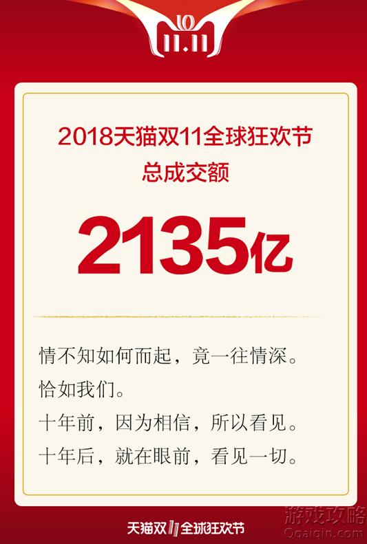 2018天猫双11成交额是多少? 双11全天成交量:2135亿元