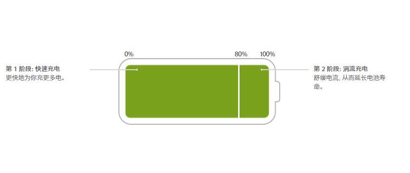 充电周期是怎么计算的,如何查询 iPhone 的充电次数?